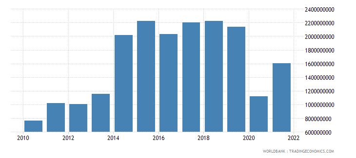 fiji gross domestic savings current lcu wb data