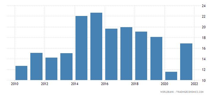 fiji gross domestic savings percent of gdp wb data