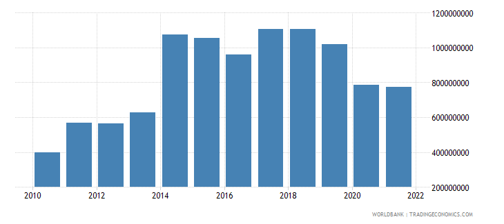 fiji gross domestic savings us dollar wb data