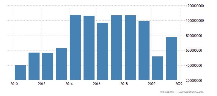 fiji gross domestic savings us dollar wb data