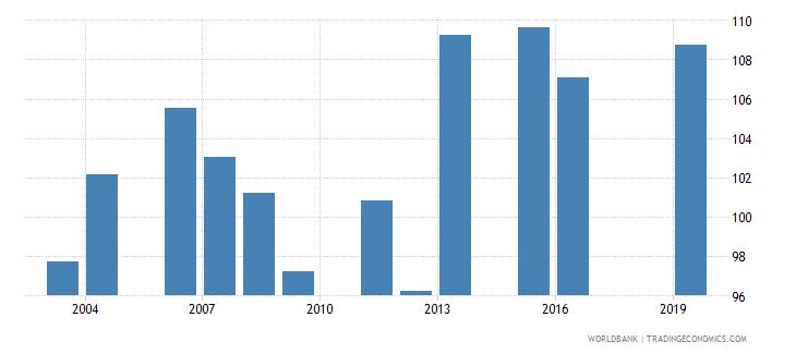 fiji gross enrolment ratio lower secondary male percent wb data