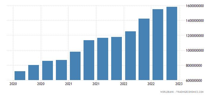 fiji gross ext debt pos  all sectors long term all instruments usd wb data
