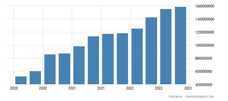 fiji gross ext debt pos  general government long term loans usd wb data
