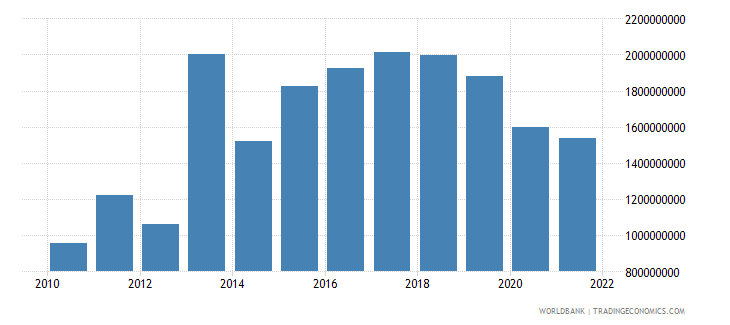 fiji gross fixed capital formation current lcu wb data