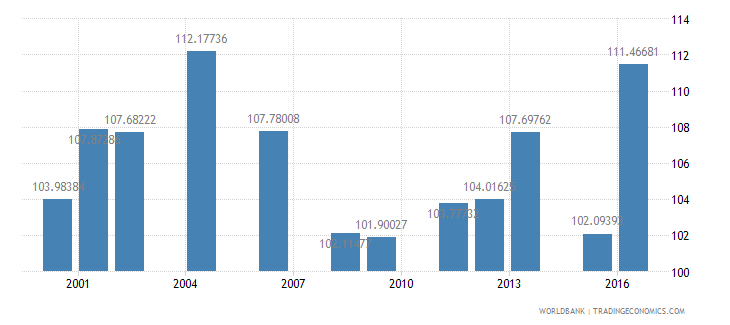 fiji gross intake rate in grade 1 total percent of relevant age group wb data
