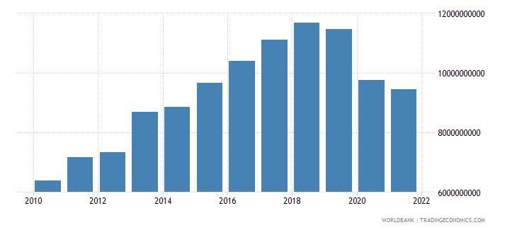 fiji gross national expenditure current lcu wb data