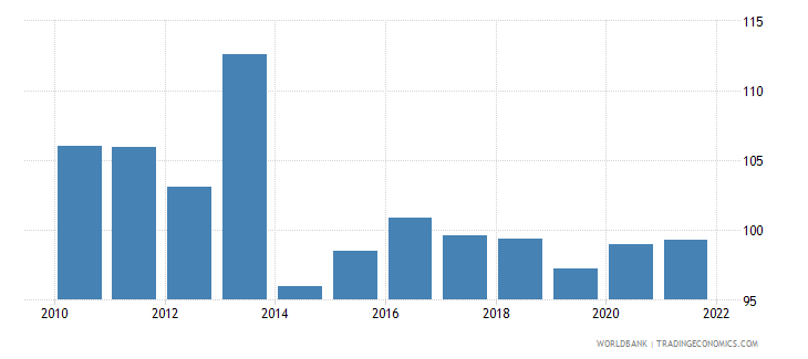 fiji gross national expenditure percent of gdp wb data