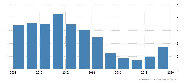 fiji gross portfolio debt liabilities to gdp percent wb data
