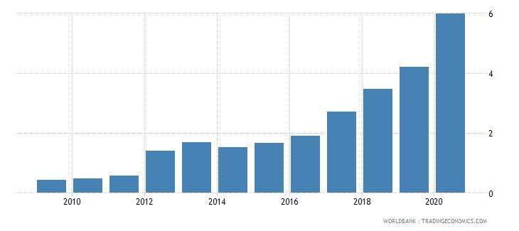 fiji gross portfolio equity assets to gdp percent wb data
