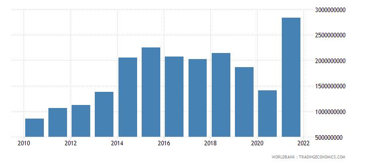 fiji gross savings current lcu wb data