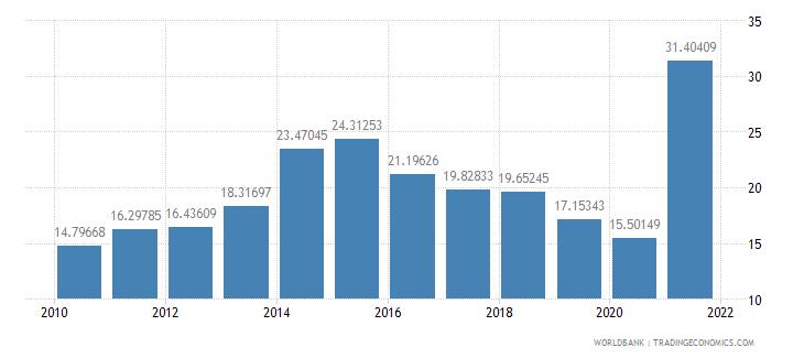 fiji gross savings percent of gni wb data