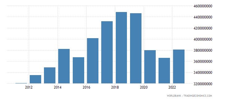 fiji gross value added at factor cost us dollar wb data