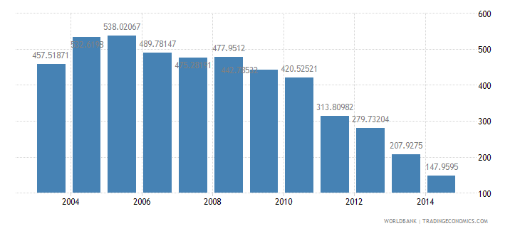 fiji health expenditure public percent of government expenditure wb data