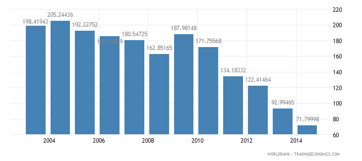 fiji health expenditure total percent of gdp wb data