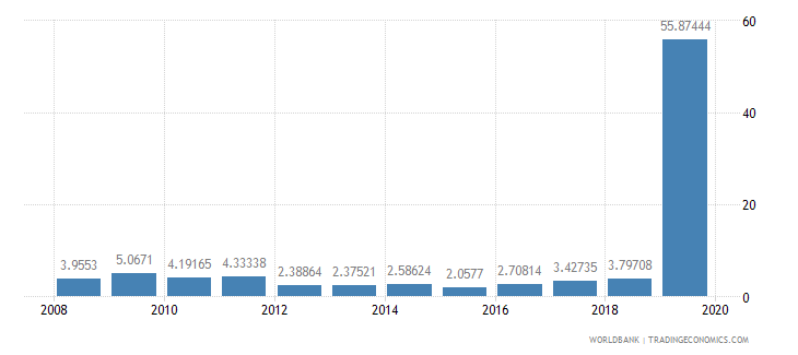 fiji high technology exports percent of manufactured exports wb data