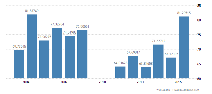fiji household final consumption expenditure etc percent of gdp wb data