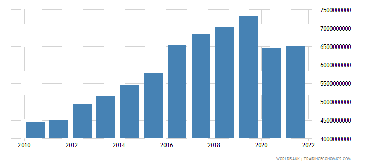 fiji household final consumption expenditure ppp us dollar wb data