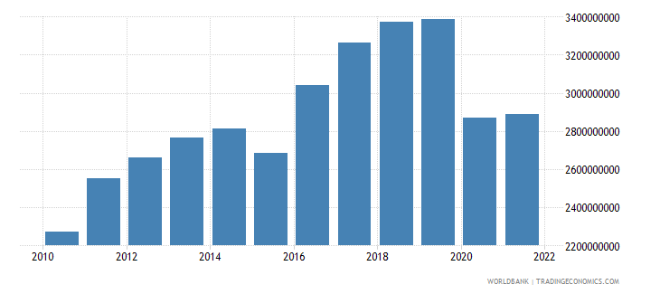 fiji household final consumption expenditure us dollar wb data