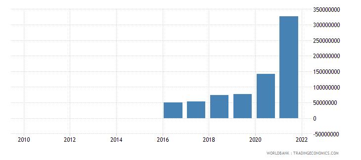 fiji ibrd loans and ida credits dod us dollar wb data