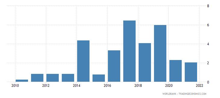 fiji ict goods exports percent of total goods exports wb data