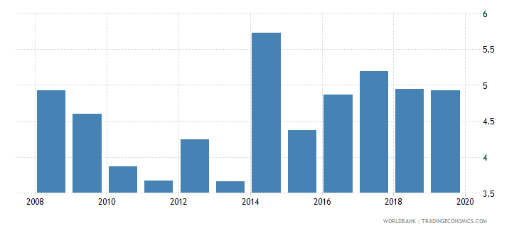fiji ict goods imports percent total goods imports wb data