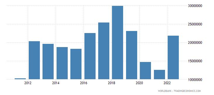 fiji ict service exports bop us dollar wb data