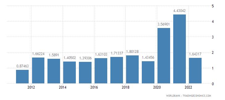 fiji ict service exports percent of service exports bop wb data
