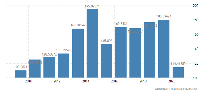 fiji import volume index 2000  100 wb data