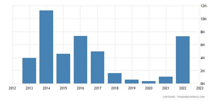 fiji imports canada nuclear reactors boilers machinery
