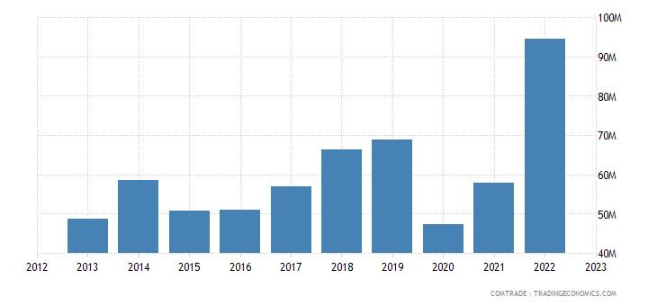 fiji imports india
