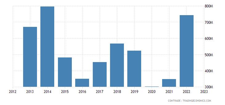 fiji imports mineral fuels oils distillation products