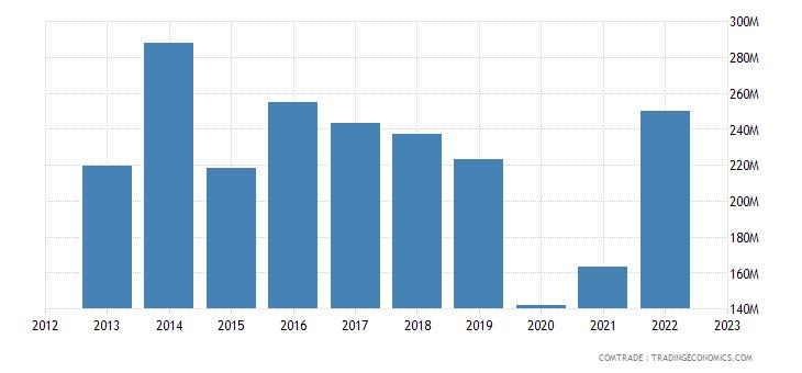 fiji imports nuclear reactors boilers machinery