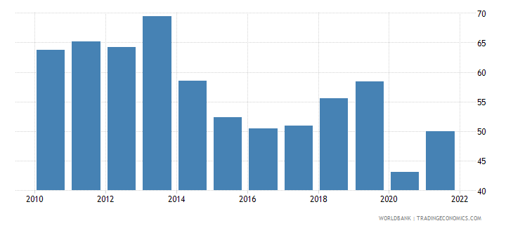 fiji imports of goods and services percent of gdp wb data