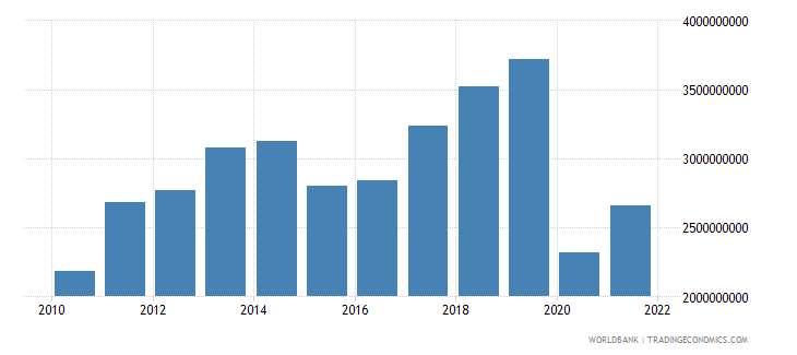 fiji imports of goods services and income bop us dollar wb data