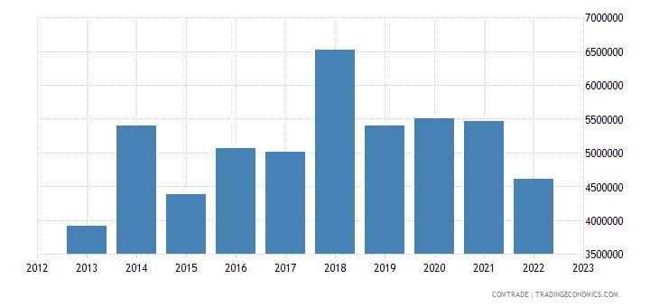 fiji imports papua new guinea