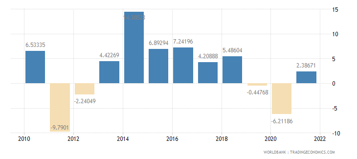 fiji industry value added annual percent growth wb data
