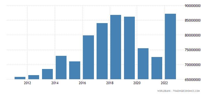 fiji industry value added us dollar wb data