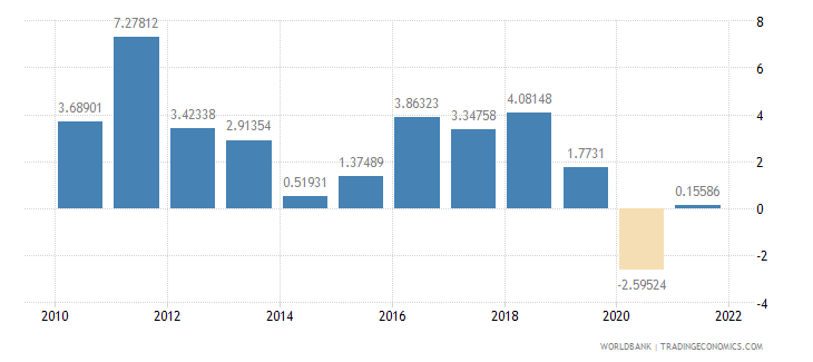 fiji inflation consumer prices annual percent wb data