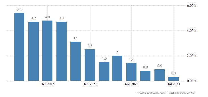 Fiji Inflation Rate