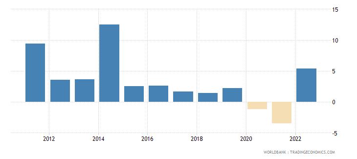 fiji inflation gdp deflator linked series annual percent wb data