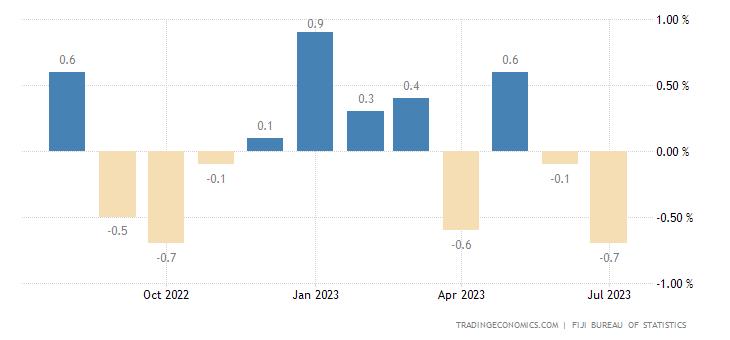 Fiji Inflation Rate MoM