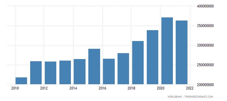 fiji interest payments current lcu wb data