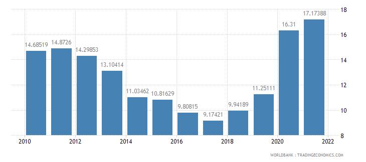 fiji interest payments percent of revenue wb data