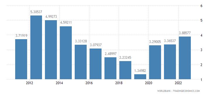 fiji interest rate spread lending rate minus deposit rate percent wb data