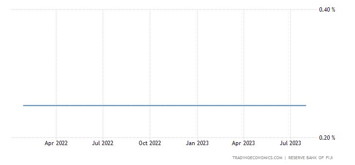 Fiji Interest Rate