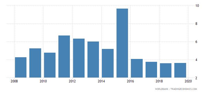 fiji international debt issues to gdp percent wb data