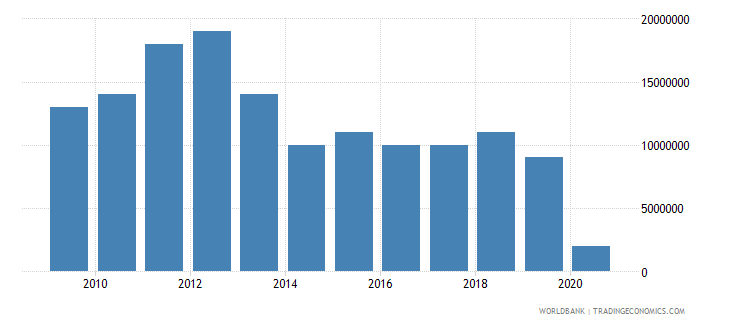 fiji international tourism expenditures for passenger transport items us dollar wb data