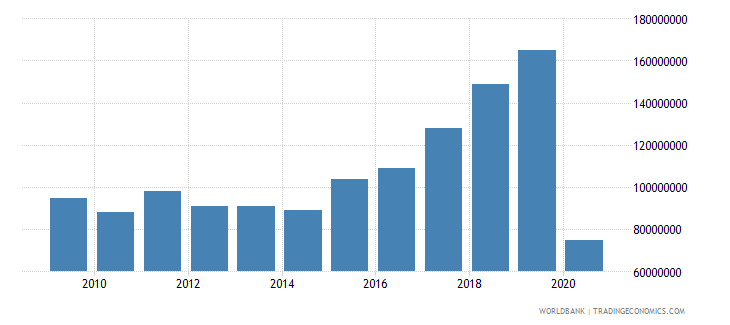 fiji international tourism expenditures for travel items us dollar wb data