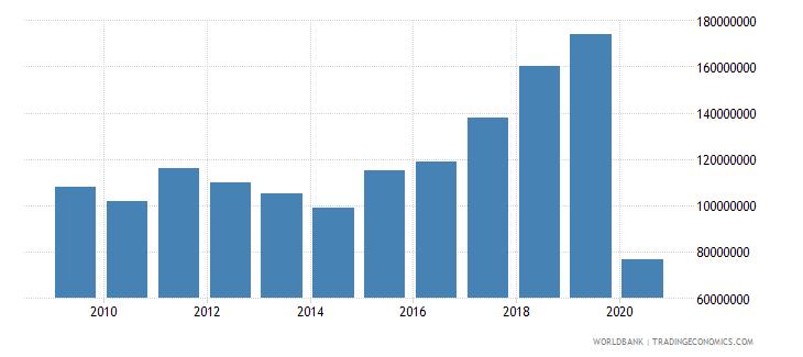 fiji international tourism expenditures us dollar wb data