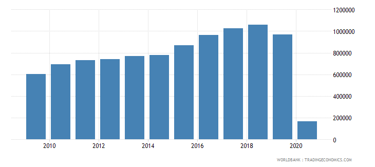 fiji international tourism number of arrivals wb data
